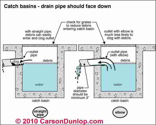 Backyard drainage system photo 4 design your home for Pond design in civil 3d