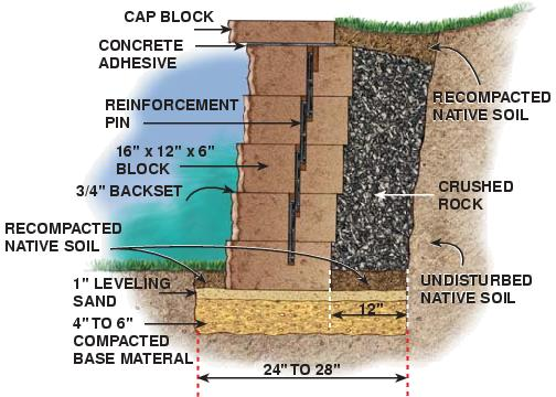 Backyard retaining wall ideas Photo - 1