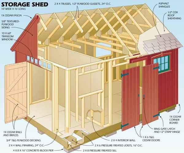 backyard storage shed plans photo - 1