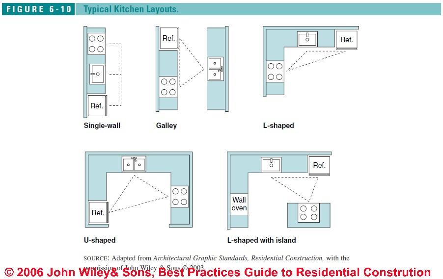 Best bathroom layouts