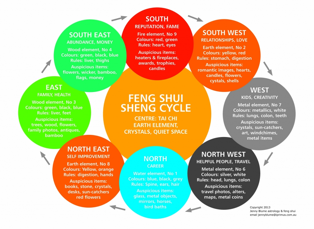 Feng Shui Wall Paint Colors