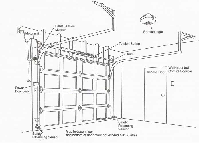 how to set up garage door opener in car