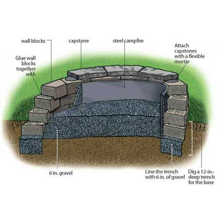 how to make a brick fire pit in your backyard photo - 2