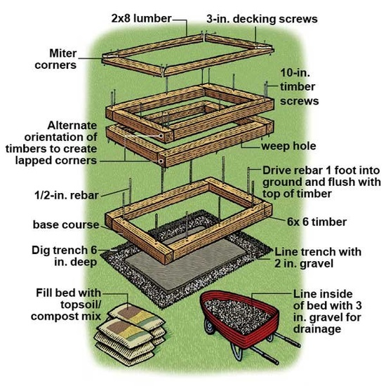 Garden Design With How To Plant A Raised Vegetable Garden Design Your Home  With Garden Tubs